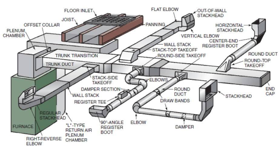 duct work design and installation   constant home comfort hvacduct work diagram map