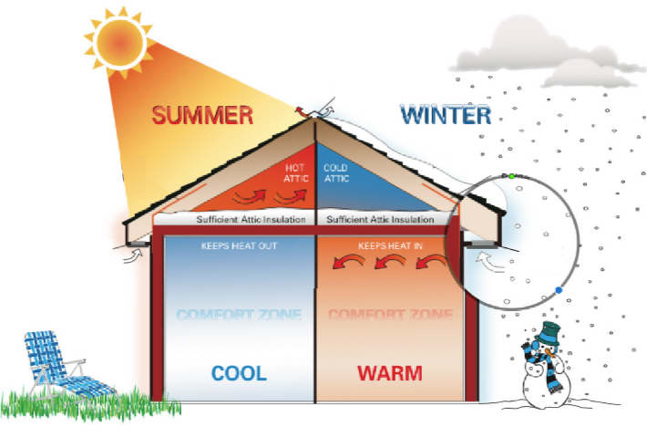 How Insulating Your Attic for the Summer Will Save You Money! | Expert Attic Insulation in Markham and the GTA